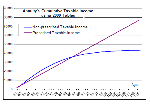 Compare taxable income from prescribed vs non-prescribed annuity