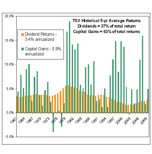 dividend yields and capital gains yearly from TSX