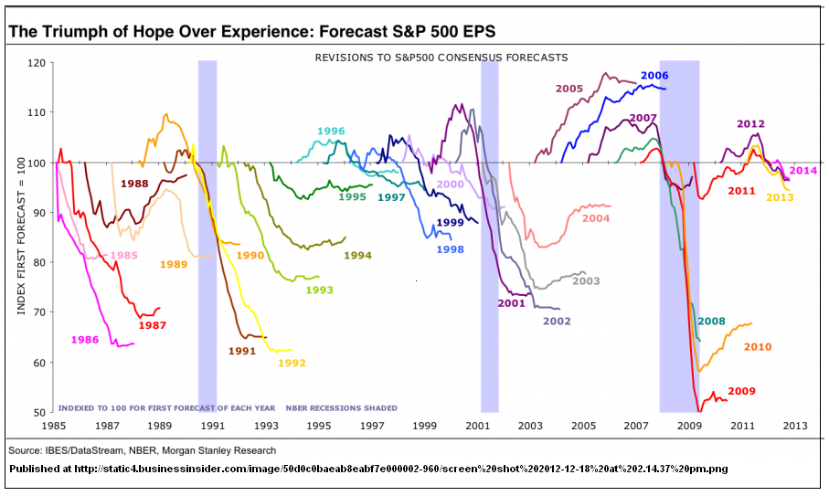 chart of earnings estimates vs actual earnings