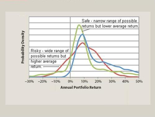 chart risky vs safe asset variablity of returns vs probability of those returns http://www.fpanet.org/journal/CurrentIssue/TableofContents/SlowTimingtheMarket/
