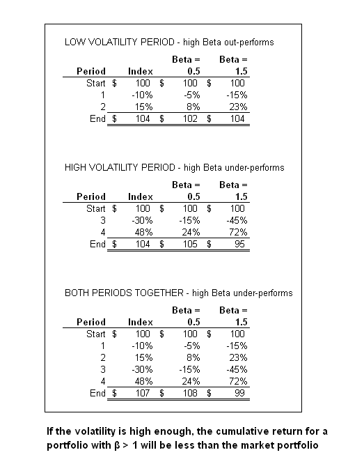 chart comparing returns of high/low beta returns in both high volatility and low volatility periods.  See paper at http://papers.ssrn.com/sol3/papers.cfm?abstract_id=2149137