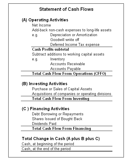 Breakdown of components of cash flow