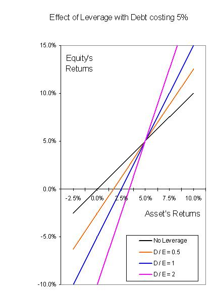 Chart of different returns for different levels of leverage