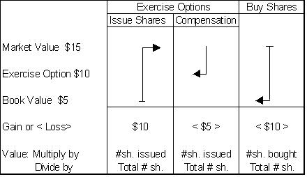 How much does it cost to exercise stock options