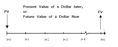 retail investor org how to measure the rate of return for