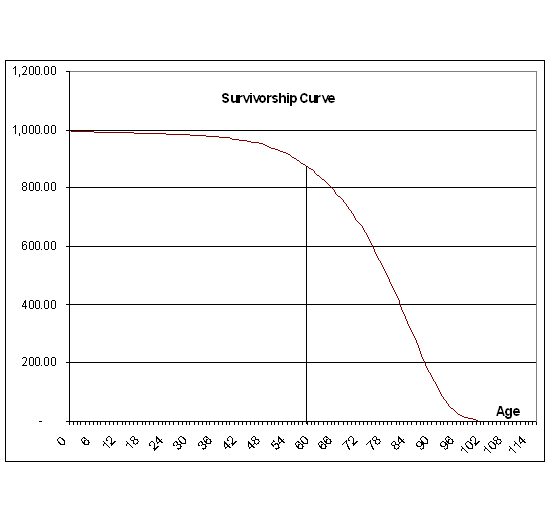 survivorship curve of mortality